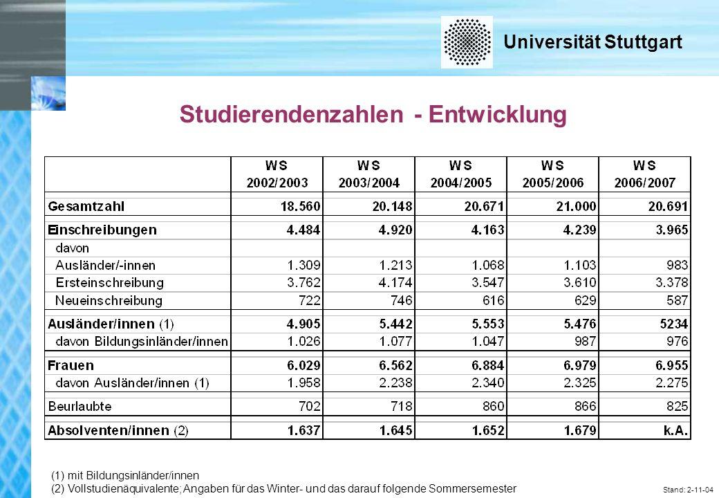 Universität Stuttgart Stand: 2-11-04 Studierendenzahlen - Entwicklung (1) mit Bildungsinländer/innen (2) Vollstudienäquivalente; Angaben für das Winter- und das darauf folgende Sommersemester