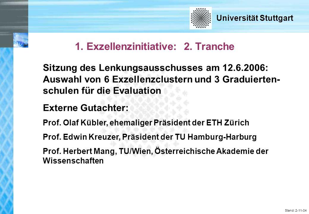Universität Stuttgart Stand: 2-11-04 2004 321.707 T [100%] 235.490 T [73,2%] 63.177 T [19,6%] 1.185 T [00,4%] 17.703 T [05,5%] 4.152 T [01,3%] Haushaltsdaten 2004-2006 Kapitel 1418 Ausgaben Personal Sachausgaben Zuweisungen / Zuschüsse Investitionen (ohne Bau) Bauzuschuss 2005 325.494 T [100%] 226.764 T [69,7%] 68.840 T [21,1%] 1.604 T [00,4%] 24.519 T [07,5%] 3.767 T [01,3%] 2006 325.403 T [100%] 218.125 T [67,0%] 73.020 T [22,4%] 1.857 T [00,5%] 27.087 T [ 8,3%] 5.313 T [01,2%]