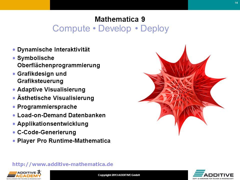 Copyright 2013 ADDITIVE GmbH Dynamische Interaktivität Symbolische Oberflächenprogrammierung Grafikdesign und Grafiksteuerung Adaptive Visualisierung