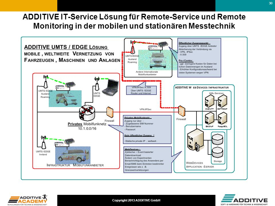 Copyright 2013 ADDITIVE GmbH ADDITIVE IT-Service Lösung für Remote-Service und Remote Monitoring in der mobilen und stationären Messtechnik 30