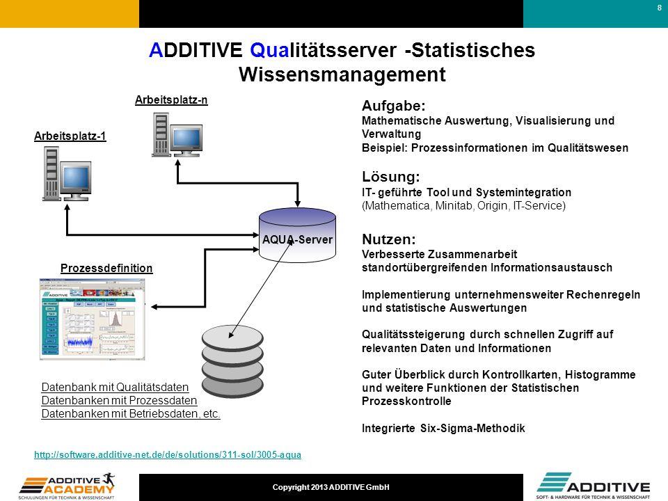 Copyright 2013 ADDITIVE GmbH Arbeitsplatz-1 Arbeitsplatz-n Datenbank mit Qualitätsdaten Datenbanken mit Prozessdaten Datenbanken mit Betriebsdaten, et