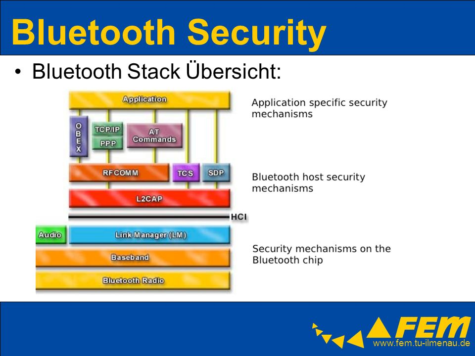 www.fem.tu-ilmenau.de Bluetooth Security Bluetooth Stack Übersicht: