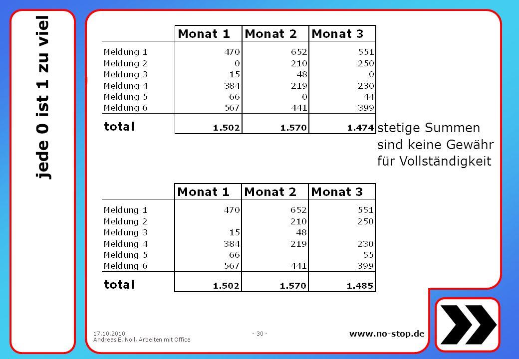 www.no-stop.de 17.10.2010 Andreas E. Noll, Arbeiten mit Office - 29 - Zahlen ohne Einheit gibt es nicht die Zahl selbst oder der Kopf der Spalte und s