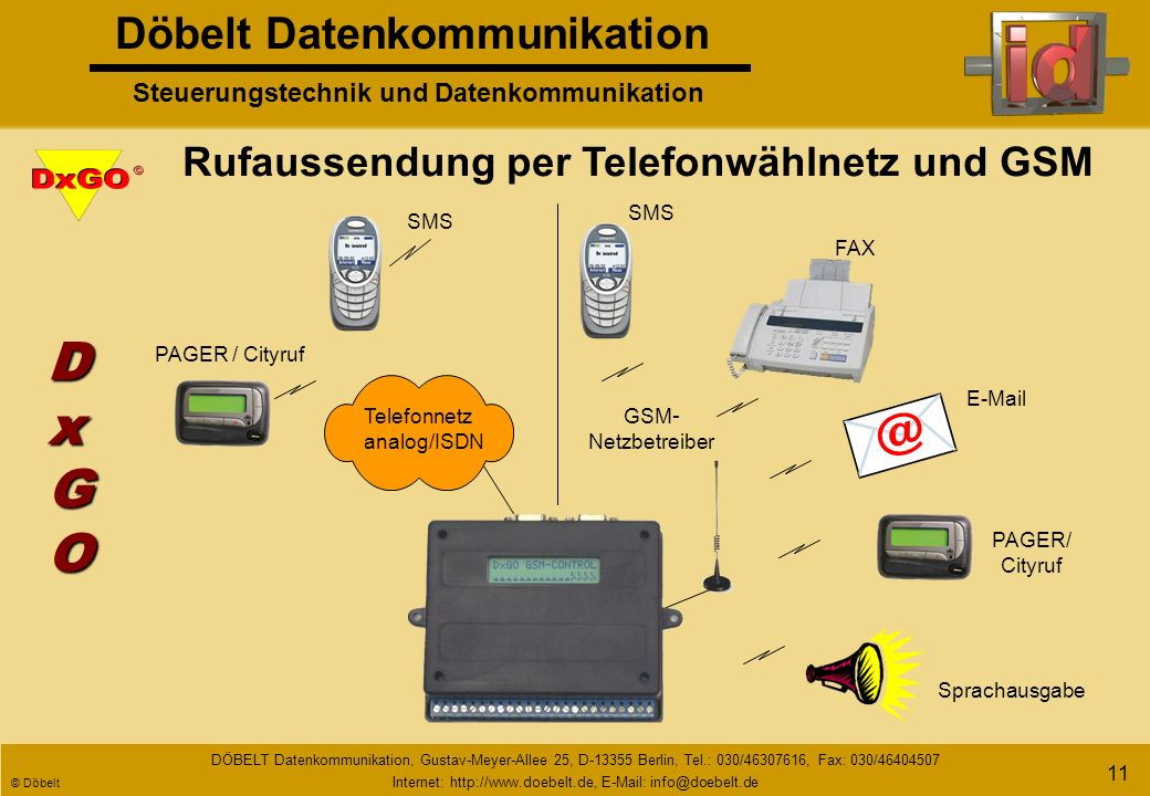 Döbelt Datenkommunikation Steuerungstechnik und Datenkommunikation DÖBELT Datenkommunikation, Gustav-Meyer-Allee 25, D-13355 Berlin, Tel.: 030/46307616, Fax: 030/46404507 Internet: http://www.doebelt.de, E-Mail: info@doebelt.de © Döbelt 10 An welche Anwendung denken Sie .