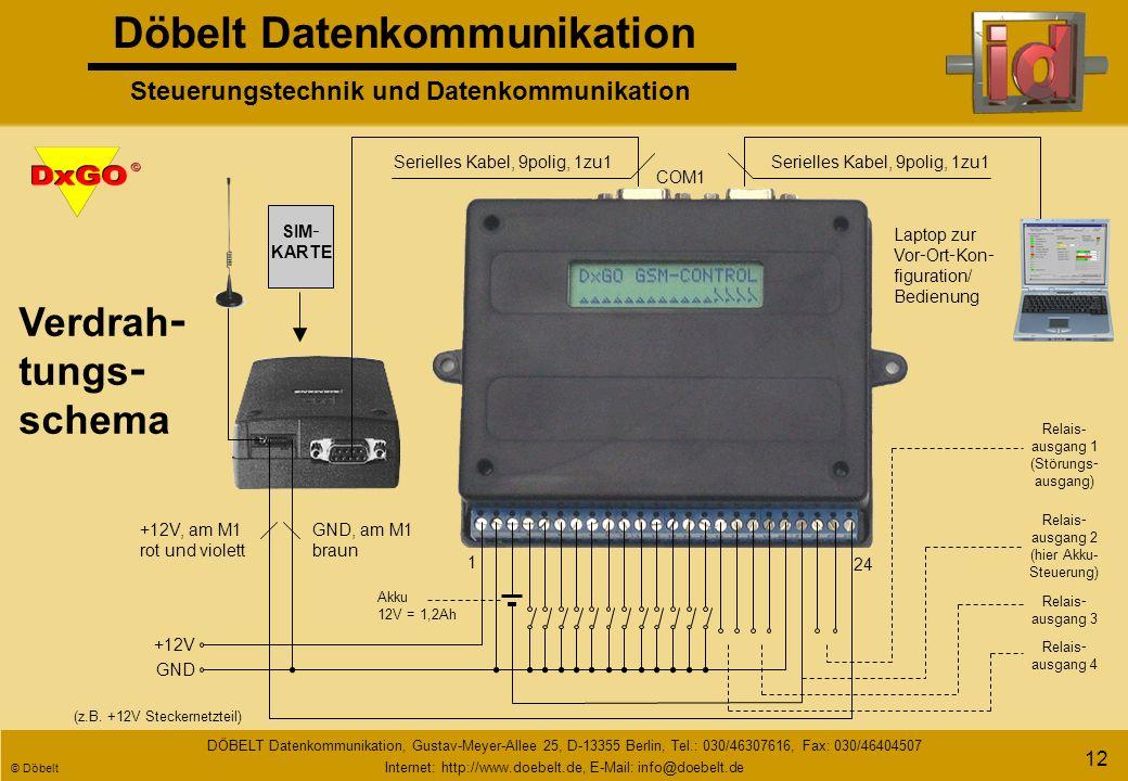 Döbelt Datenkommunikation Steuerungstechnik und Datenkommunikation DÖBELT Datenkommunikation, Gustav-Meyer-Allee 25, D-13355 Berlin, Tel.: 030/46307616, Fax: 030/46404507 Internet: http://www.doebelt.de, E-Mail: info@doebelt.de © Döbelt 11 Rufaussendung per Telefonwählnetz und GSM Telefonnetz analog/ISDN E-Mail Sprachausgabe FAX SMS GSM - Netzbetreiber PAGER/ Cityruf SMS DxGODxGODxGODxGO