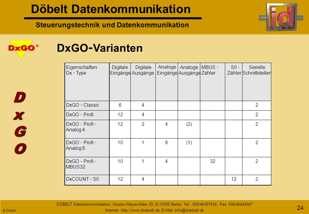 Döbelt Datenkommunikation Steuerungstechnik und Datenkommunikation DÖBELT Datenkommunikation, Gustav-Meyer-Allee 25, D-13355 Berlin, Tel.: 030/46307616, Fax: 030/46404507 Internet: http://www.doebelt.de, E-Mail: info@doebelt.de © Döbelt 23 Kompakte Anwendung im IP 67 - Gehäuse Anwendung