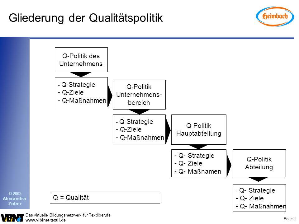 Folie 1 Das virtuelle Bildungsnetzwerk für Textilberufe www.vibinet-textil.de © 2003 Alexandra Zuber Gliederung der Qualitätspolitik - Q- Strategie - Q- Ziele - Q- Maßnahmen Q-Politik des Unternehmens Q-Politik Unternehmens- bereich Q-Politik Hauptabteilung Q-Politik Abteilung - Q-Strategie - Q-Ziele - Q-Maßnahmen - Q-Strategie - Q-Ziele - Q-Maßnahmen - Q- Strategie - Q- Ziele - Q- Maßnamen Q = Qualität