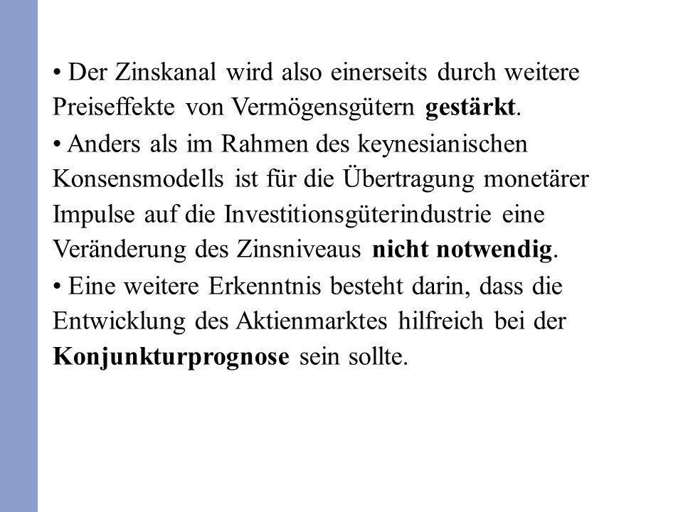 Der Zinskanal wird also einerseits durch weitere Preiseffekte von Vermögensgütern gestärkt. Anders als im Rahmen des keynesianischen Konsensmodells is