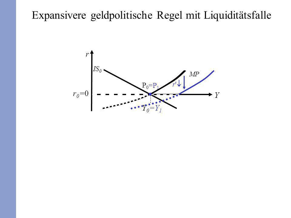 r Y Y0Y0 r0=0r0=0 P0P0 IS 0 MP =Y 1 =P 1 Expansivere geldpolitische Regel mit Liquiditätsfalle r'