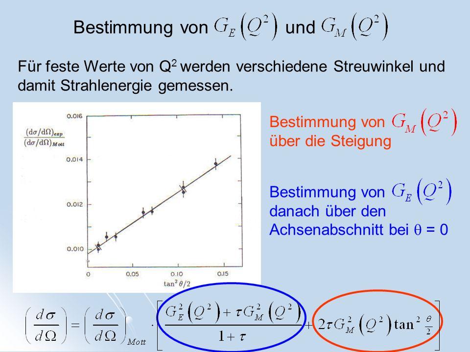 Bestimmung von und Für feste Werte von Q 2 werden verschiedene Streuwinkel und damit Strahlenergie gemessen. Bestimmung von über die Steigung Bestimmu