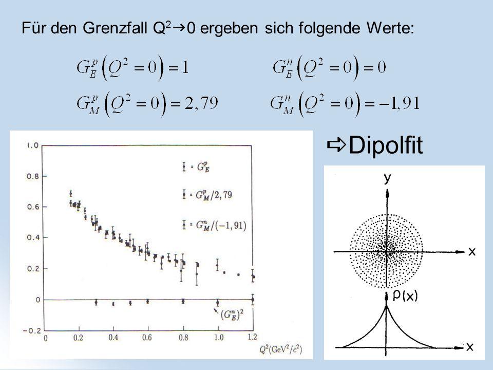 Für den Grenzfall Q 2 0 ergeben sich folgende Werte: Dipolfit