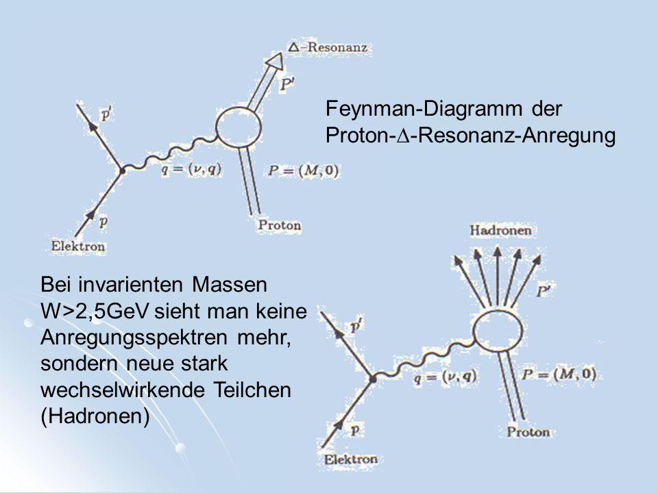 Feynman-Diagramm der Proton- -Resonanz-Anregung Bei invarienten Massen W>2,5GeV sieht man keine Anregungsspektren mehr, sondern neue stark wechselwirk