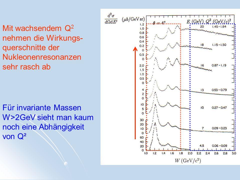 Mit wachsendem Q 2 nehmen die Wirkungs- querschnitte der Nukleonenresonanzen sehr rasch ab Für invariante Massen W>2GeV sieht man kaum noch eine Abhän