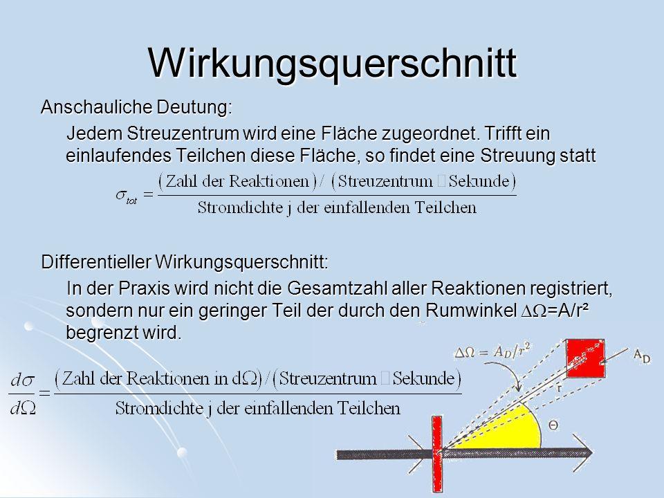 Wirkungsquerschnitt Anschauliche Deutung: Jedem Streuzentrum wird eine Fläche zugeordnet. Trifft ein einlaufendes Teilchen diese Fläche, so findet ein