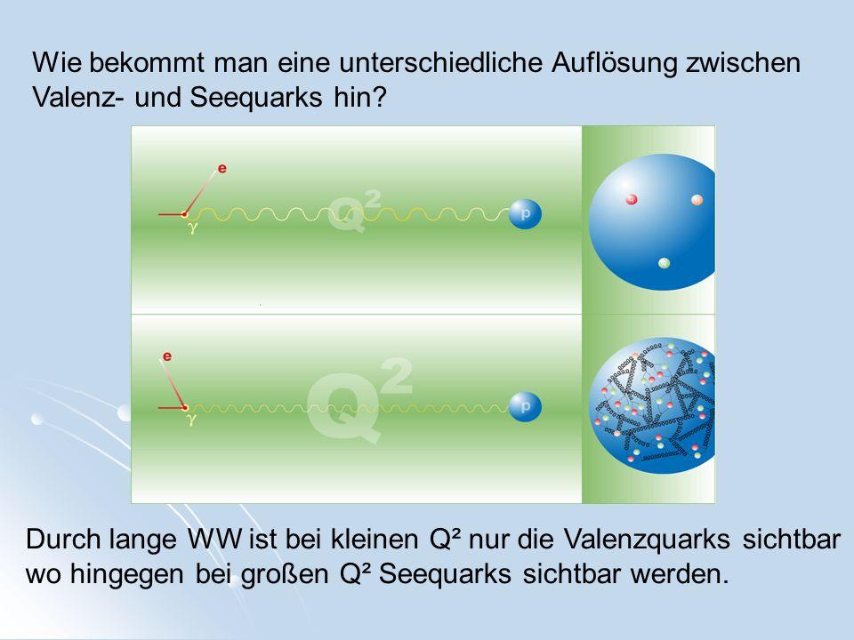 Wie bekommt man eine unterschiedliche Auflösung zwischen Valenz- und Seequarks hin? Durch lange WW ist bei kleinen Q² nur die Valenzquarks sichtbar wo