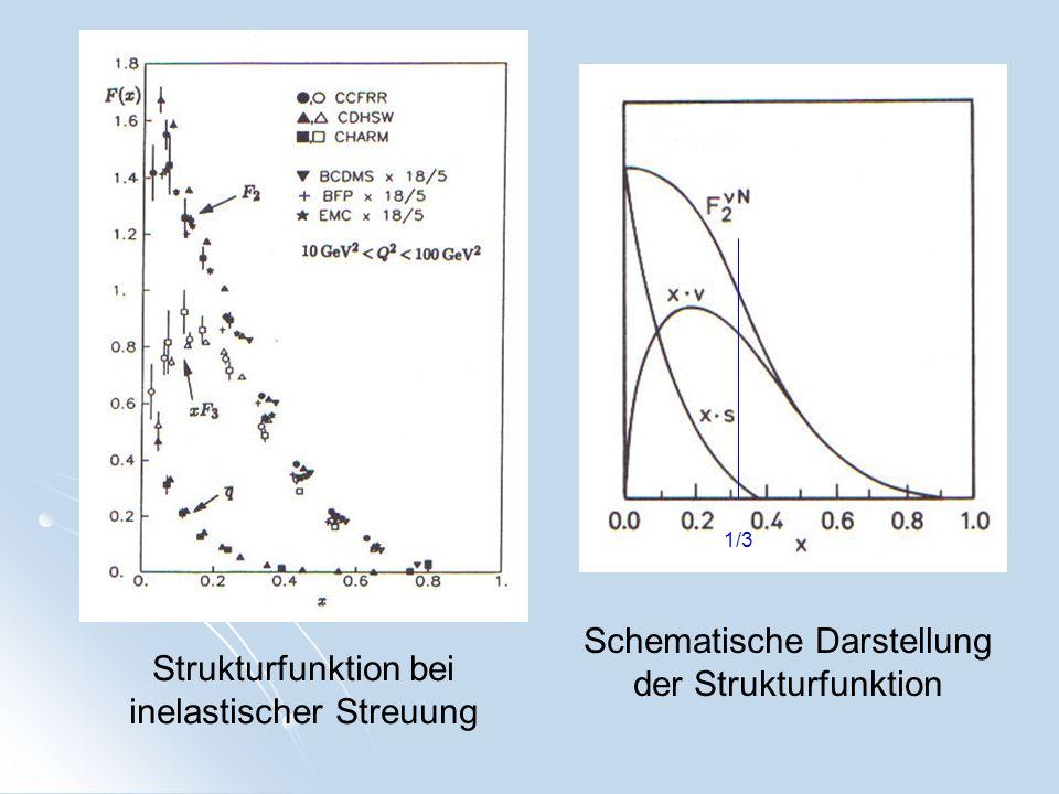 Strukturfunktion bei inelastischer Streuung Schematische Darstellung der Strukturfunktion 1/3