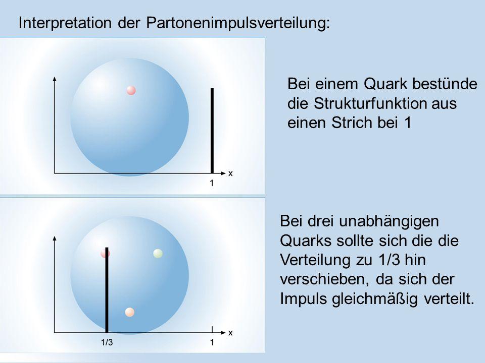 Interpretation der Partonenimpulsverteilung: Bei einem Quark bestünde die Strukturfunktion aus einen Strich bei 1 Bei drei unabhängigen Quarks sollte