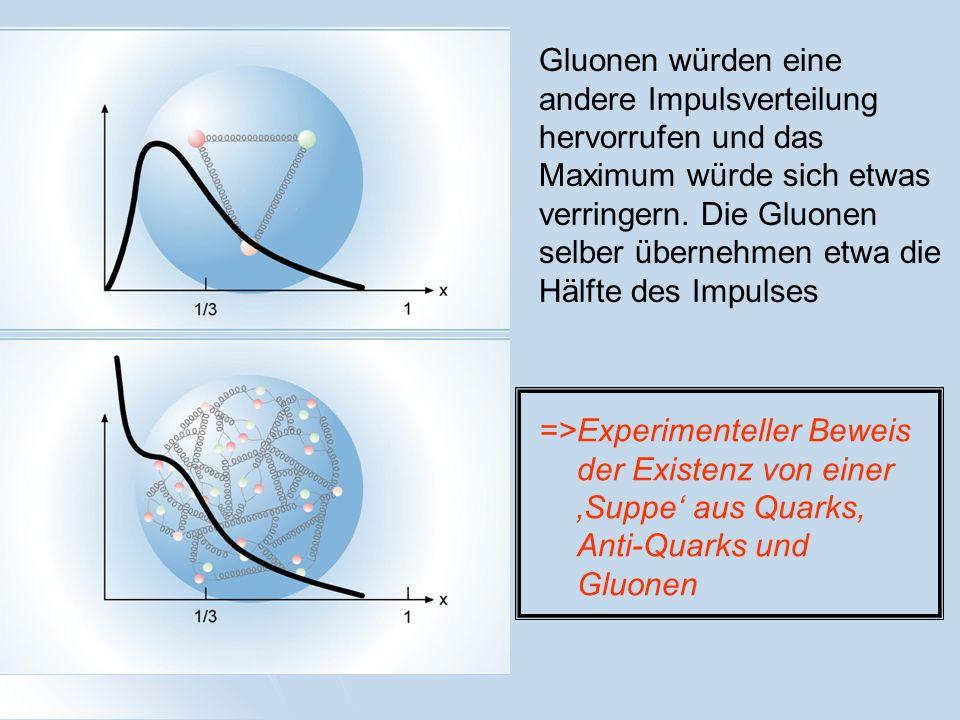=>Experimenteller Beweis der Existenz von einer Suppe aus Quarks, Anti-Quarks und Gluonen Gluonen würden eine andere Impulsverteilung hervorrufen und
