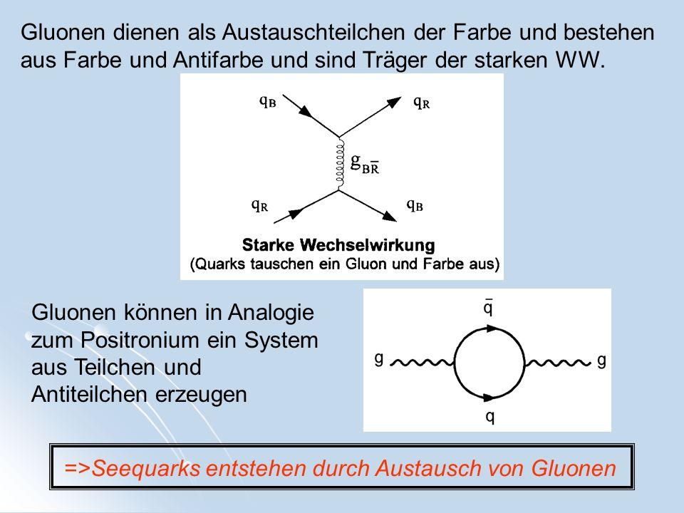 Gluonen dienen als Austauschteilchen der Farbe und bestehen aus Farbe und Antifarbe und sind Träger der starken WW. Gluonen können in Analogie zum Pos