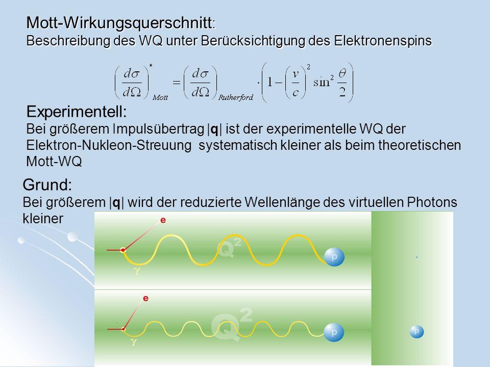Experimentell: Bei größerem Impulsübertrag  q  ist der experimentelle WQ der Elektron-Nukleon-Streuung systematisch kleiner als beim theoretischen Mot