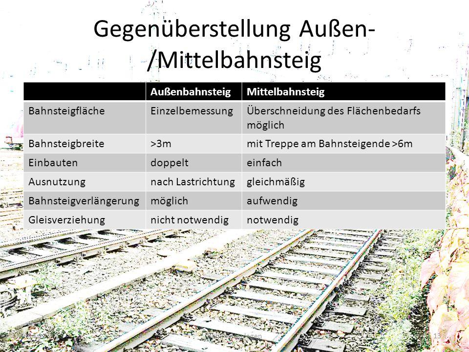 Gegenüberstellung Außen- /Mittelbahnsteig AußenbahnsteigMittelbahnsteig BahnsteigflächeEinzelbemessungÜberschneidung des Flächenbedarfs möglich Bahnst