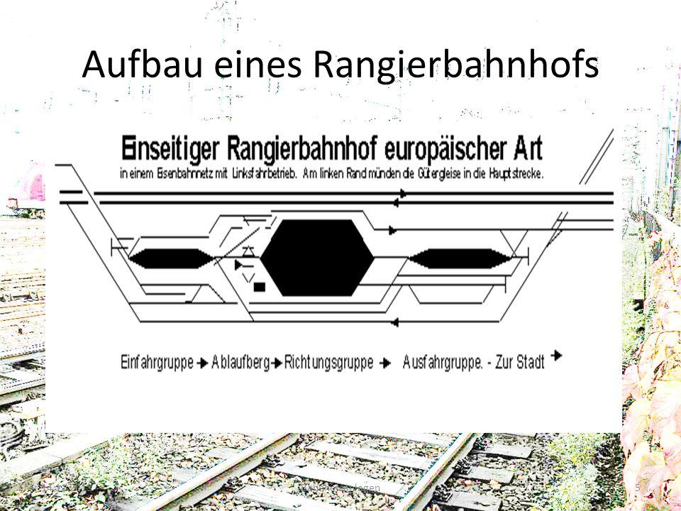 Aufbau eines Rangierbahnhofs 14.11.2013Bahnhofsanlagen5