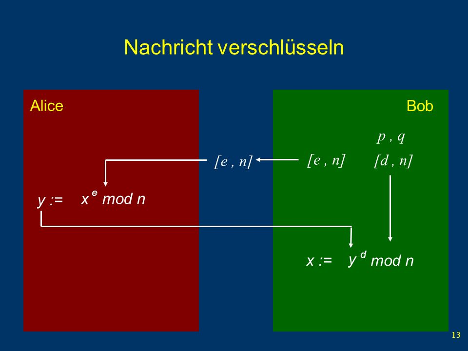 13 Bob Alice Nachricht verschlüsseln y := [e, n] p, q [d, n] x y d mod n x := e mod n