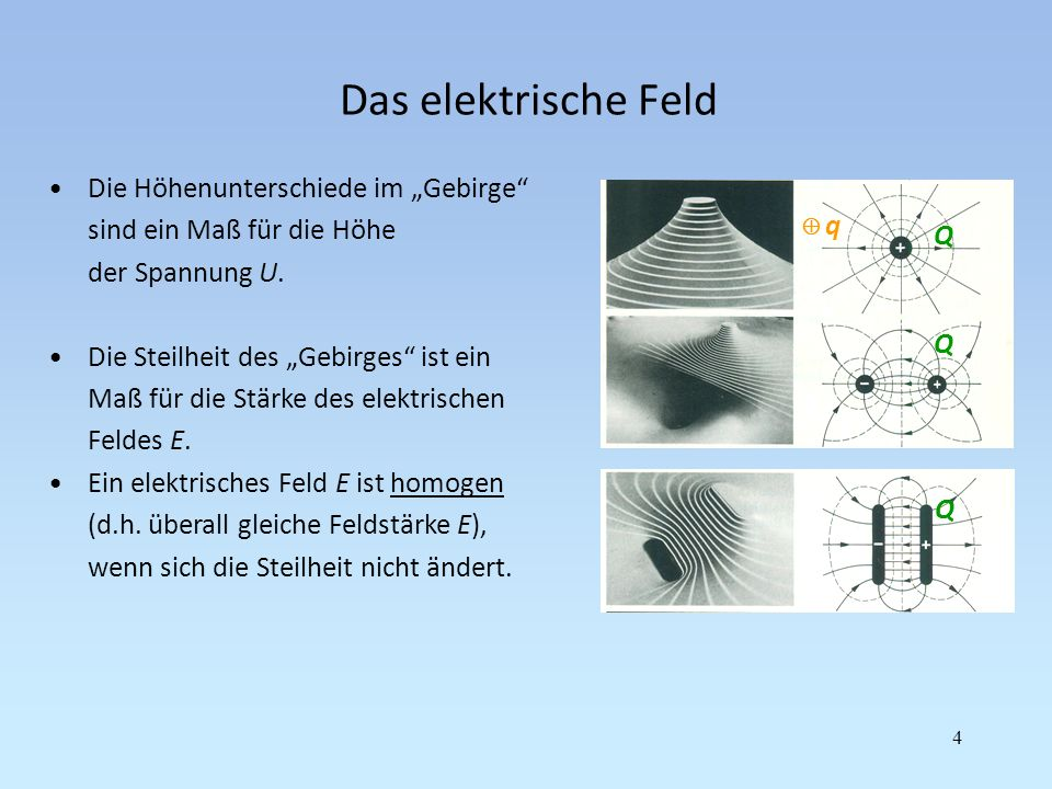 Das elektrische Feld 5 Für die Ladung q im elektrischen Feld E der Ladung Q gilt: Q Hubkraft F ist proportional zur Steilheit E und Ladung q : F = E q q Hubhöhe ist proportional zur Steilheit E und Abstand d der Platten: U = E d d