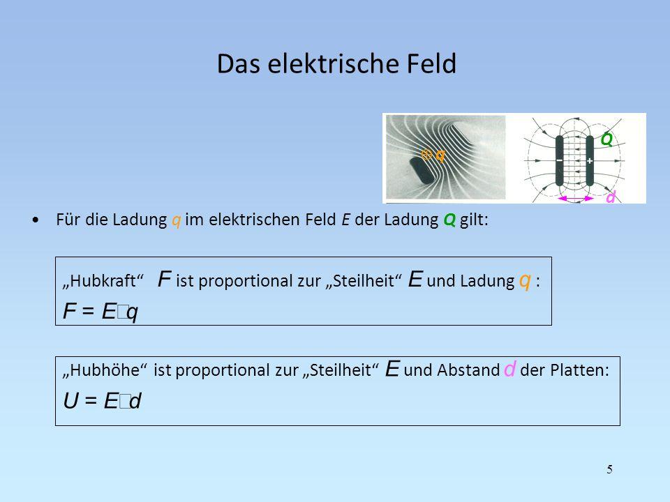 Das elektrische Feld 5 Für die Ladung q im elektrischen Feld E der Ladung Q gilt: Q Hubkraft F ist proportional zur Steilheit E und Ladung q : F = E q