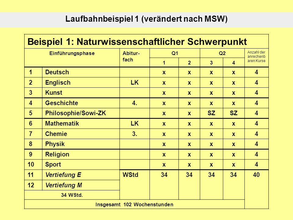 Laufbahnbeispiel 1 (verändert nach MSW) Beispiel 1: Naturwissenschaftlicher Schwerpunkt EinführungsphaseAbitur- fach Q1Q2 Anzahl der anrechenb aren Kurse 1234 1Deutschxxxx4 2EnglischLKxxxx4 3Kunstxxxx4 4Geschichte 4.