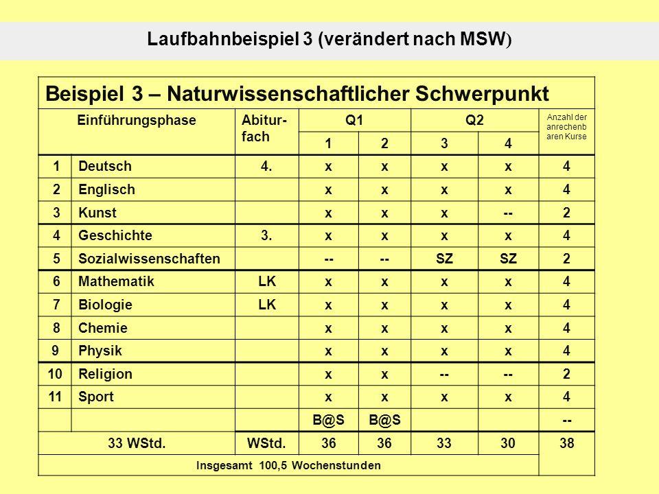 Laufbahnbeispiel 3 (verändert nach MSW ) Beispiel 3 – Naturwissenschaftlicher Schwerpunkt EinführungsphaseAbitur- fach Q1Q2 Anzahl der anrechenb aren Kurse 1234 1Deutsch4.xxxx4 2Englischxxxx4 3Kunstxxx--2 4Geschichte3.xxxx4 5Sozialwissenschaften-- SZ 2 6MathematikLKxxxx4 7BiologieLKxxxx4 8Chemiexxxx4 9Physikxxxx4 10Religionxx-- 2 11Sportxxxx4 B@S -- 33 WStd.WStd.36 333038 Insgesamt 100,5 Wochenstunden
