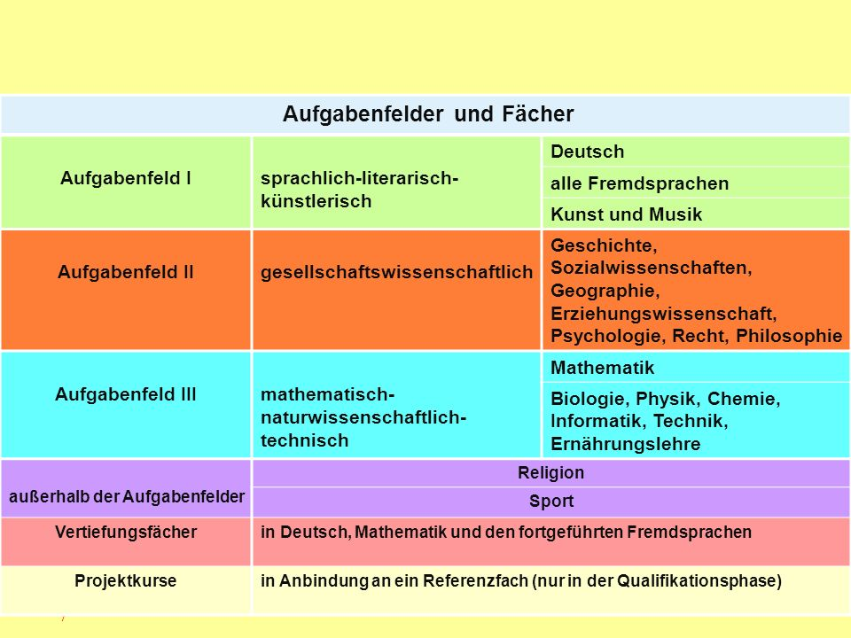 Laufbahnbeispiel 2 (verändert nach MSW ) Beispiel 2 – Fremdsprachlicher Schwerpunkt EinführungsphaseAbitur- fach Q1Q2 Anzahl der anrechenba ren Kurse 1234 1DeutschLKxxxx4 2EnglischLKxxxx4 3Französisch (ab 8)xxxx4 4Spanisch (neu)xxxx4 5Kunstxxxx4 6Sozialwissenschaften-- SZ 2 7Geschichte4.xxxx4 8Mathematikxxxx4 9Physik3.xxxx4 10Religionxx-- 2 11Sportxxxx4 34 WStd.WStd35 40 Insgesamt 104 Wochenstunden