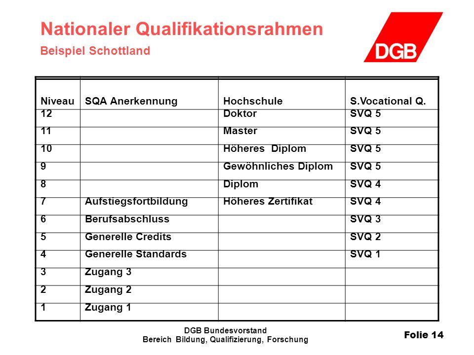 Folie 14 DGB Bundesvorstand Bereich Bildung, Qualifizierung, Forschung Nationaler Qualifikationsrahmen Beispiel Schottland Niveau SQA AnerkennungHochs