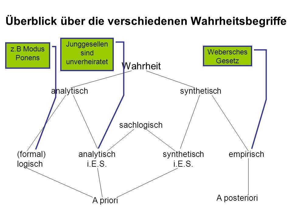 Wahrheit Überblick über die verschiedenen Wahrheitsbegriffe analytischsynthetisch sachlogisch analytisch i.E.S. (formal) logisch synthetisch i.E.S. em