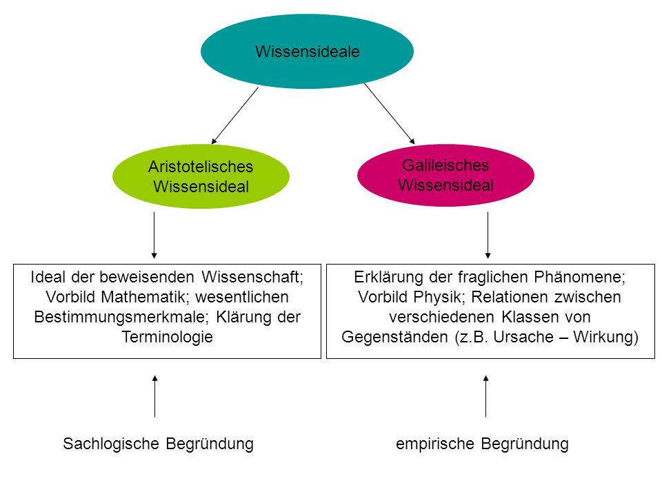 Wissensideale Aristotelisches Wissensideal Galileisches Wissensideal Ideal der beweisenden Wissenschaft; Vorbild Mathematik; wesentlichen Bestimmungsm