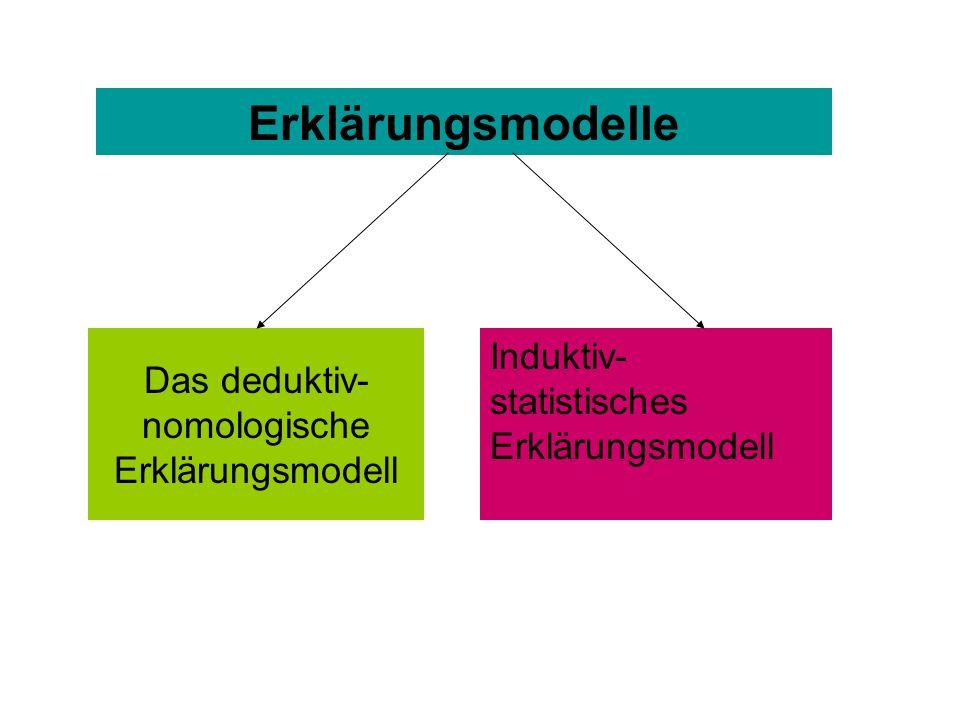 Das deduktiv- nomologische Erklärungsmodell Induktiv- statistisches Erklärungsmodell Erklärungsmodelle