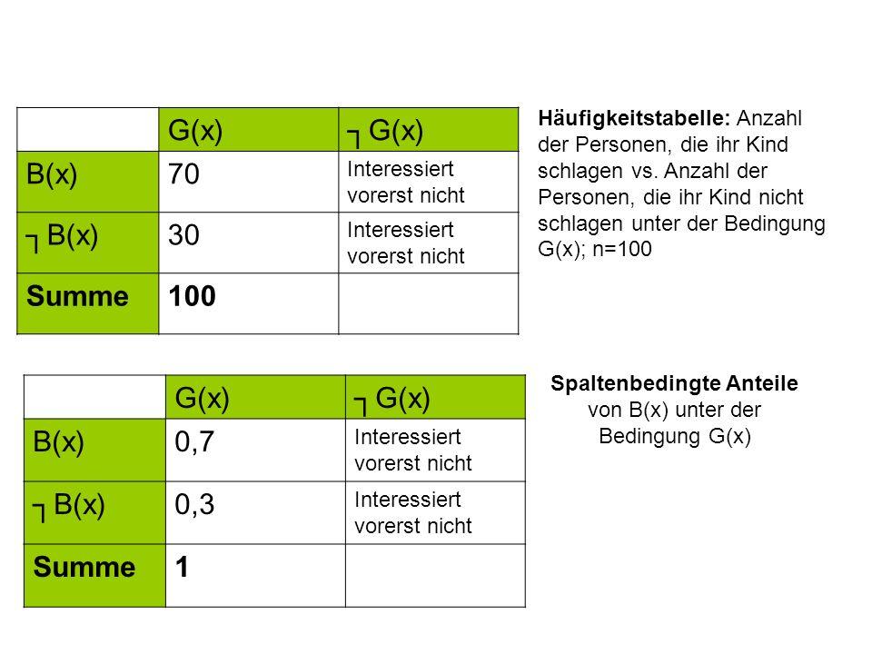 Spaltenbedingte Anteile von B(x) unter der Bedingung G(x) G(x) B(x)0,7 Interessiert vorerst nicht B(x)0,3 Interessiert vorerst nicht Summe1 G(x) B(x)7
