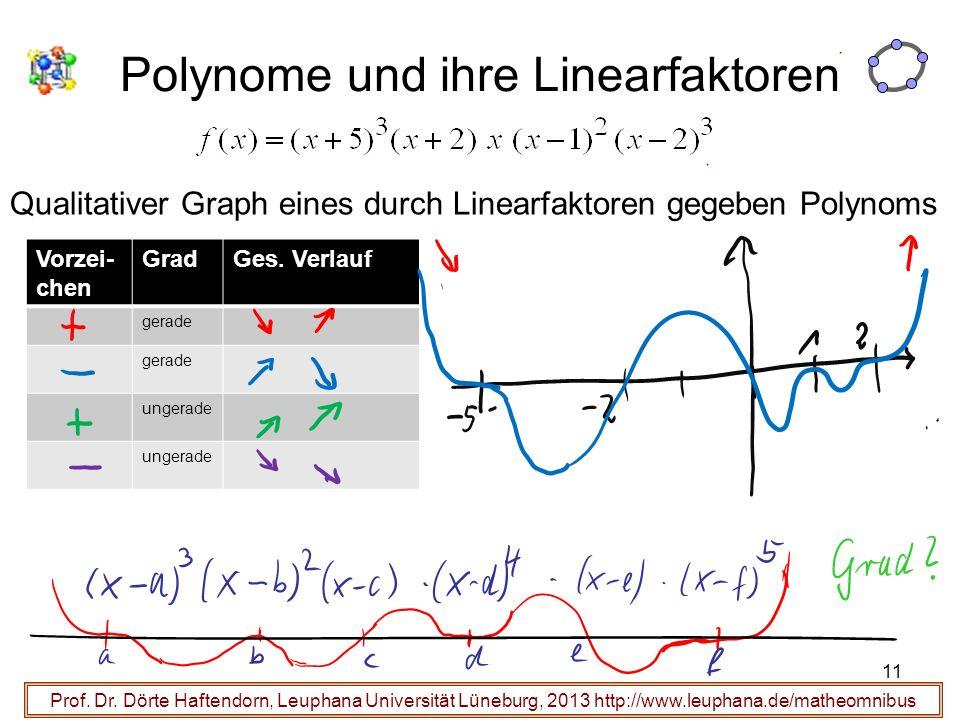 11 Polynome und ihre Linearfaktoren Prof. Dr. Dörte Haftendorn, Leuphana Universität Lüneburg, 2013 http://www.leuphana.de/matheomnibus Qualitativer G