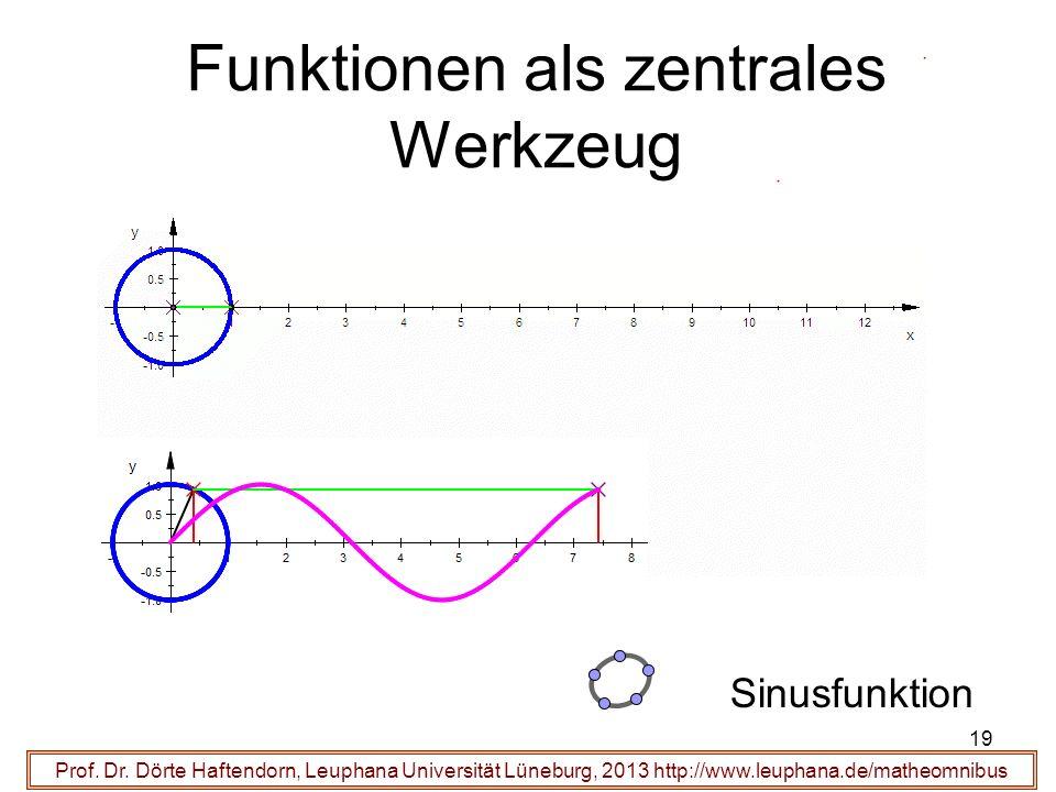 19 Funktionen als zentrales Werkzeug Prof. Dr. Dörte Haftendorn, Leuphana Universität Lüneburg, 2013 http://www.leuphana.de/matheomnibus Sinusfunktion