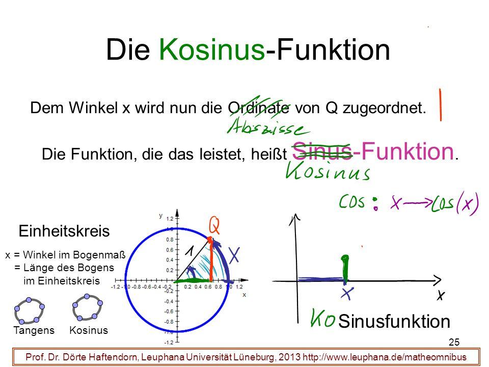 25 Die Kosinus-Funktion Prof. Dr. Dörte Haftendorn, Leuphana Universität Lüneburg, 2013 http://www.leuphana.de/matheomnibus Sinusfunktion Einheitskrei