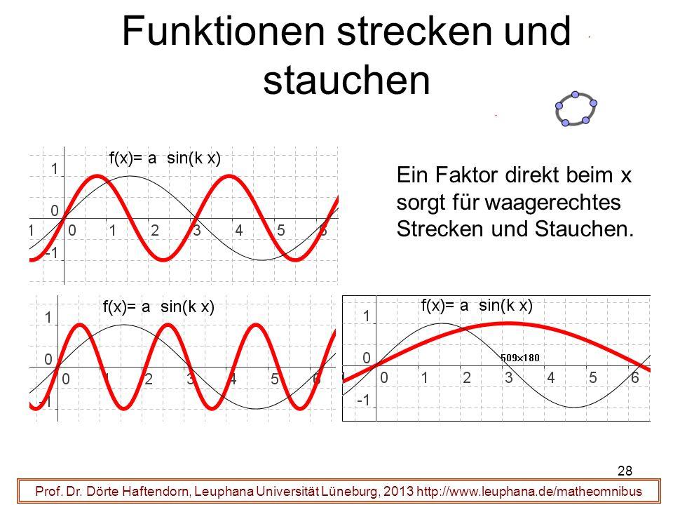 28 Funktionen strecken und stauchen Prof. Dr. Dörte Haftendorn, Leuphana Universität Lüneburg, 2013 http://www.leuphana.de/matheomnibus Ein Faktor dir