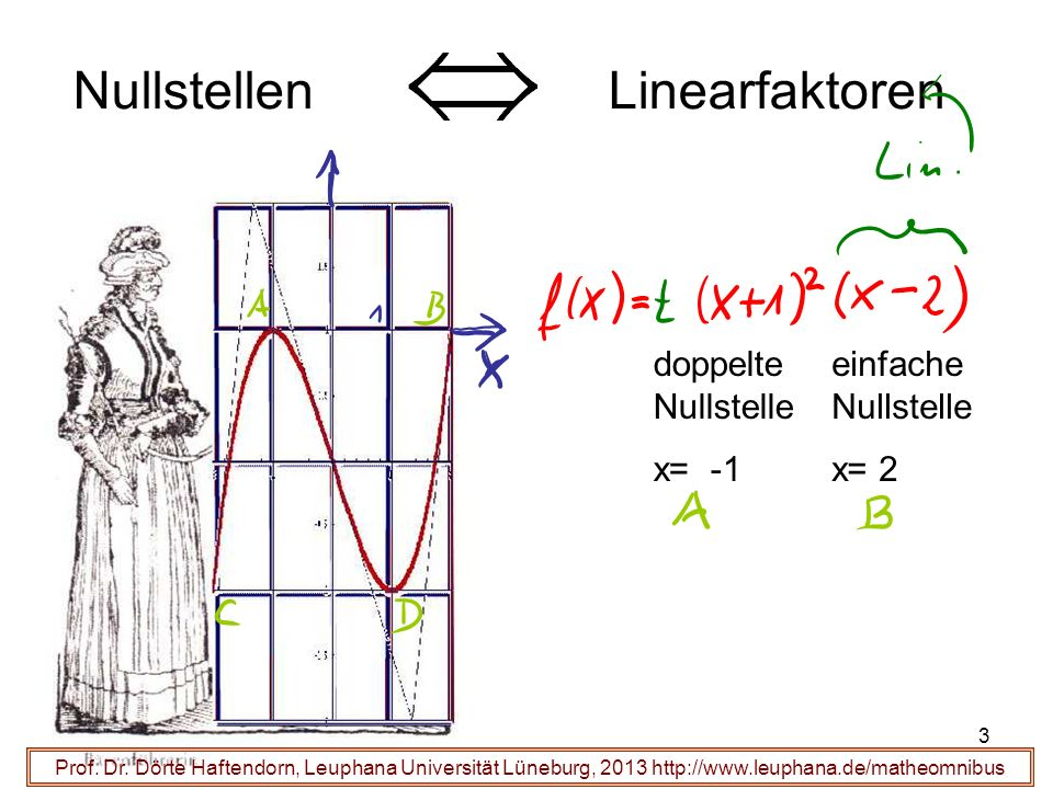 3 Prof. Dr. Dörte Haftendorn, Leuphana Universität Lüneburg, 2013 http://www.leuphana.de/matheomnibus doppelte Nullstelle x= -1 einfache Nullstelle x=