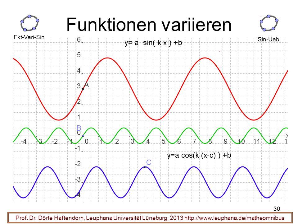 30 Prof. Dr. Dörte Haftendorn, Leuphana Universität Lüneburg, 2013 http://www.leuphana.de/matheomnibus Funktionen variieren Fkt-Vari-Sin Sin-Ueb