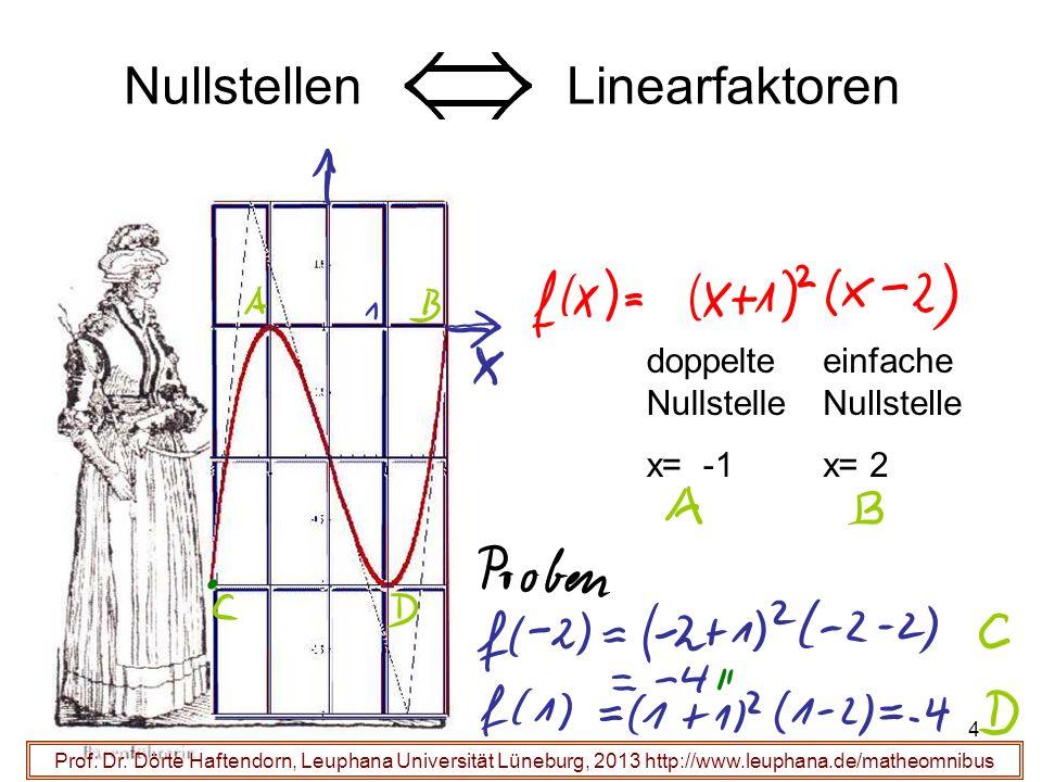 4 Prof. Dr. Dörte Haftendorn, Leuphana Universität Lüneburg, 2013 http://www.leuphana.de/matheomnibus doppelte Nullstelle x= -1 einfache Nullstelle x=
