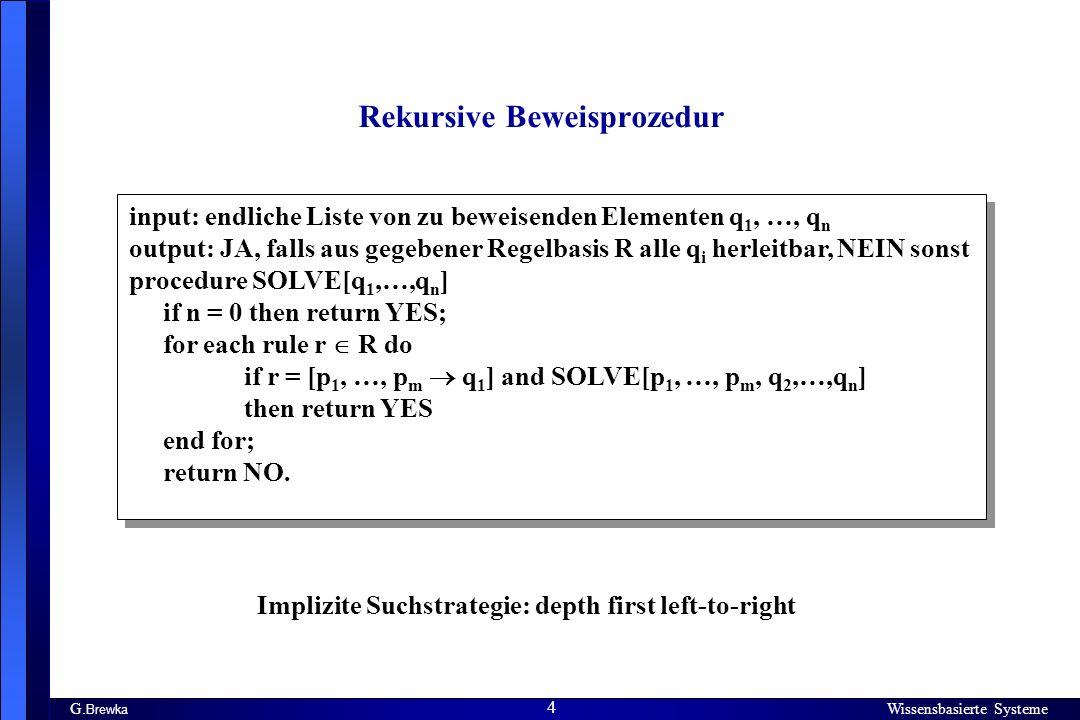 Wissensbasierte Systeme 4 G. Brewka Wissensbasierte Systeme 4 Rekursive Beweisprozedur input: endliche Liste von zu beweisenden Elementen q 1, …, q n