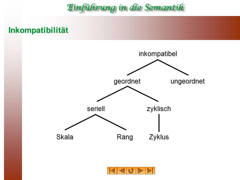 Inkompatibilität inkompatibel geordnetungeordnet seriellzyklisch SkalaRangZyklus