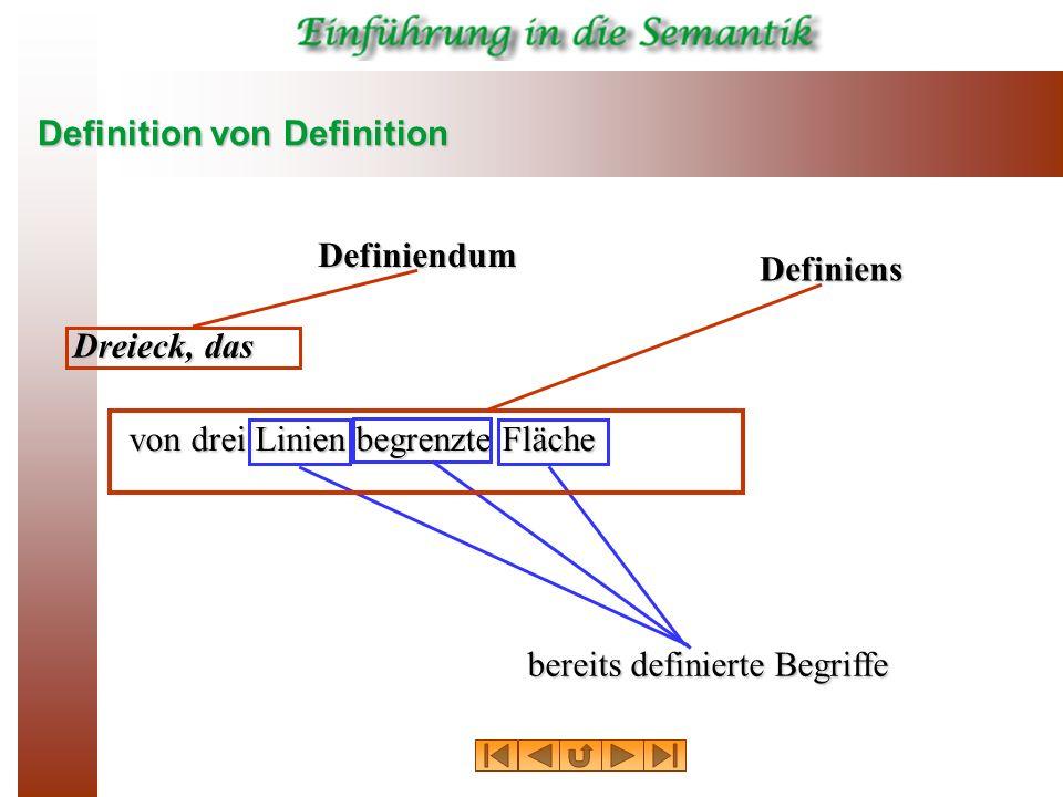 Definition von Definition Dreieck, das von drei Linien begrenzte Fläche bereits definierte Begriffe Definiens Definiendum