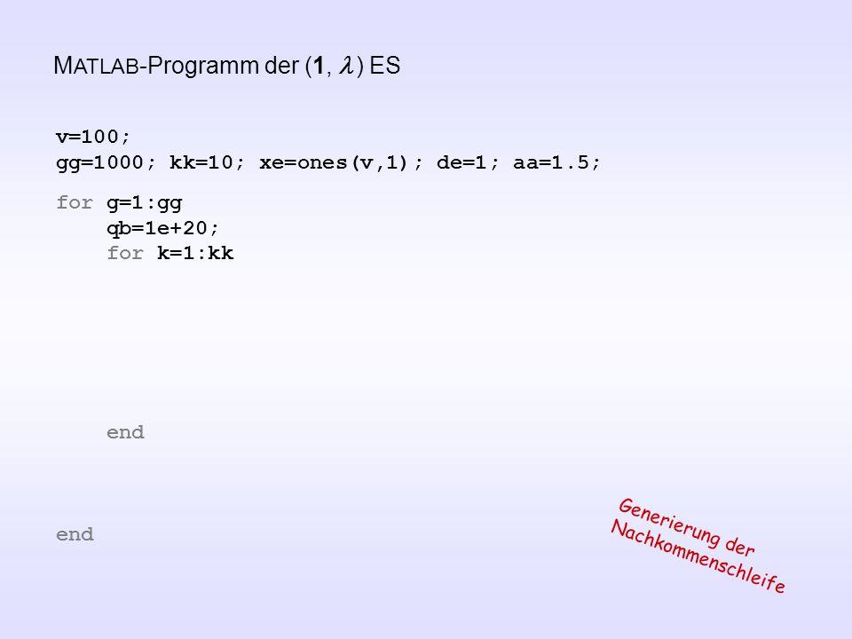 v=100; gg=1000; kk=10; xe=ones(v,1); de=1; aa=1.5; for g=1:gg qb=1e+20; for k=1:kk end Generierung der Nachkommenschleife M ATLAB -Programm der (1, )