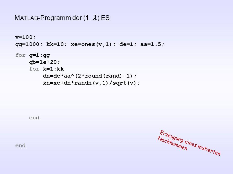 M ATLAB -Programm der (1, ) ES v=100; gg=1000; kk=10; xe=ones(v,1); de=1; aa=1.5; for g=1:gg qb=1e+20; for k=1:kk dn=de*aa^(2*round(rand)-1); xn=xe+dn