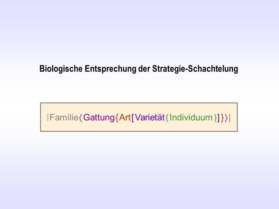 Biologische Entsprechung der Strategie-Schachtelung   Familie Gattung { Art [ Varietät ( Individuum ) ] }  